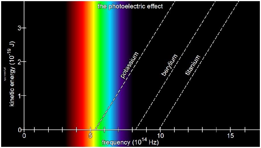 einstein 1905 paper photoelectric effect pdf